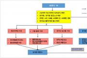 코로나19 발생 후 인삼·홍삼 등 건강식품 소비 확대
